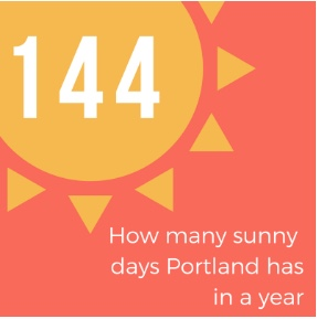Portland on average has 144 days of sunshine which helps make up for all the rain in Oregon in the winter