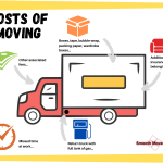 Moving is Expensive